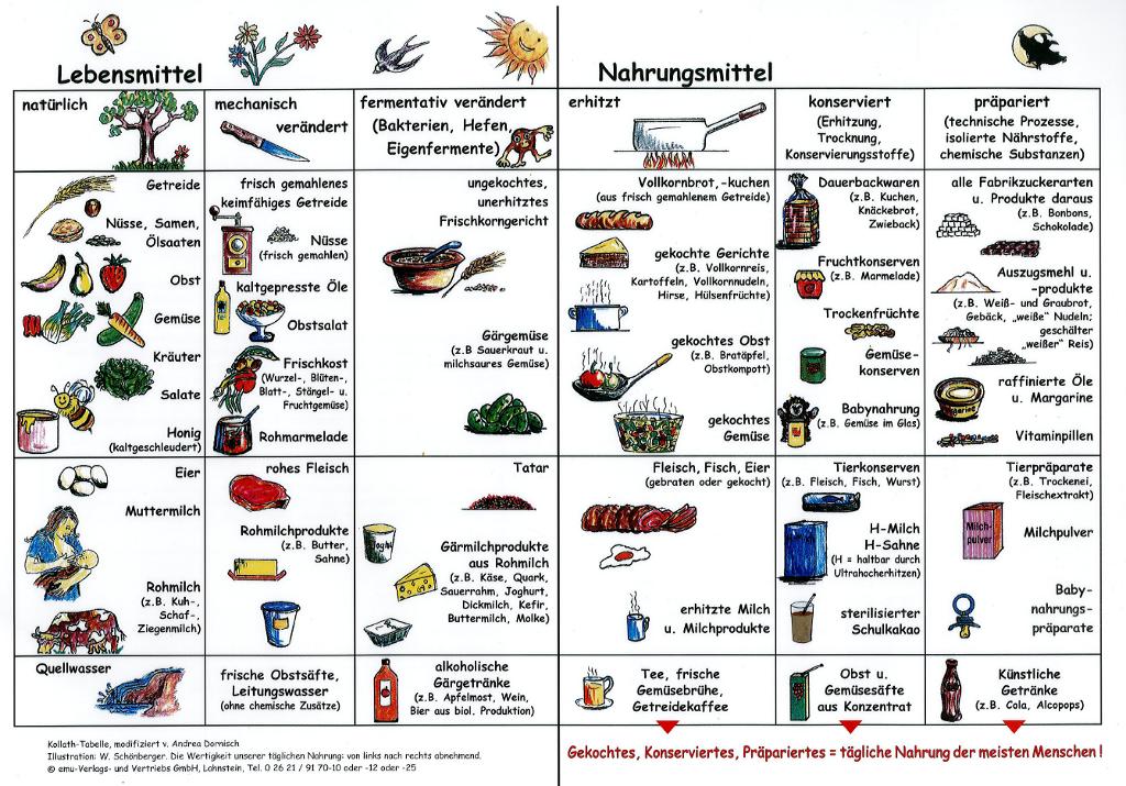 Unverarbeitete Lebensmittel Liste